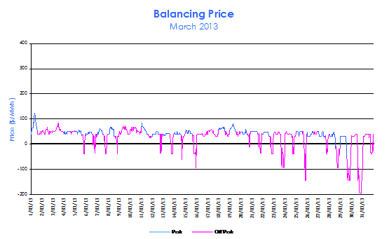 Balancing Prices during March 2013