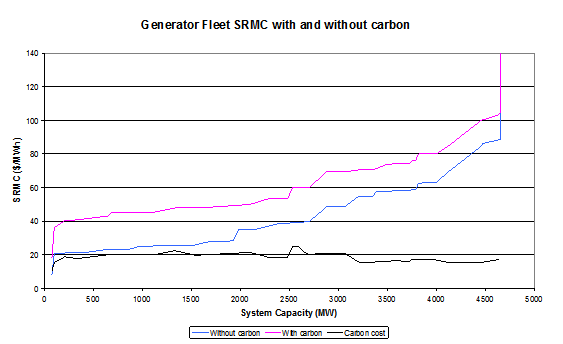 Generator Fleet SRMC with and without carbon