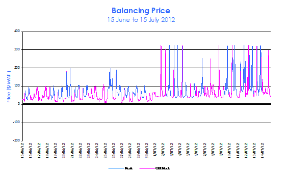 Balancing Prices from mid June to mid July 2012