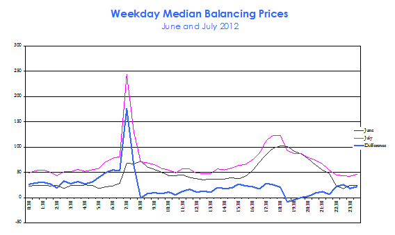 Comparison of weekday median Balancing Prices during June and July 2012