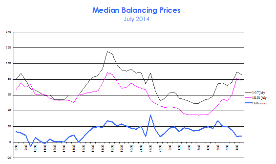 Comparison of median Balancing Prices during July 2014, before and after the Carbon Tax repeal