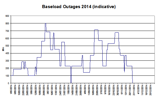 Indicative baseload outages in 2014
